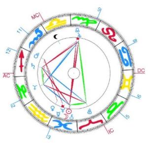 Corso base di Astrologia
